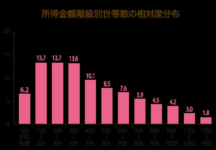 所得金額階級別世帯数の相対度分布